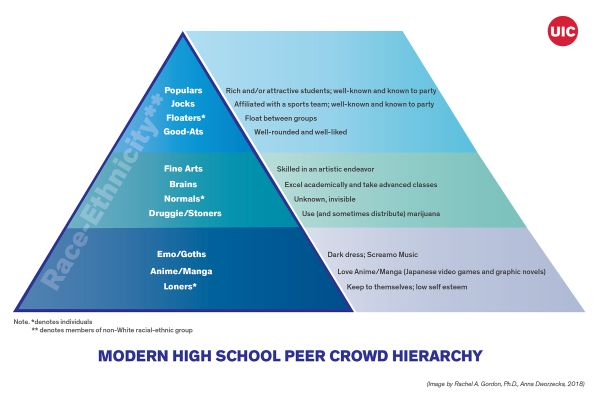 modern high school peer pyramid